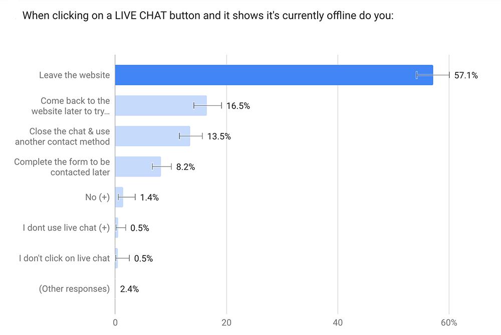 chat offline survey
