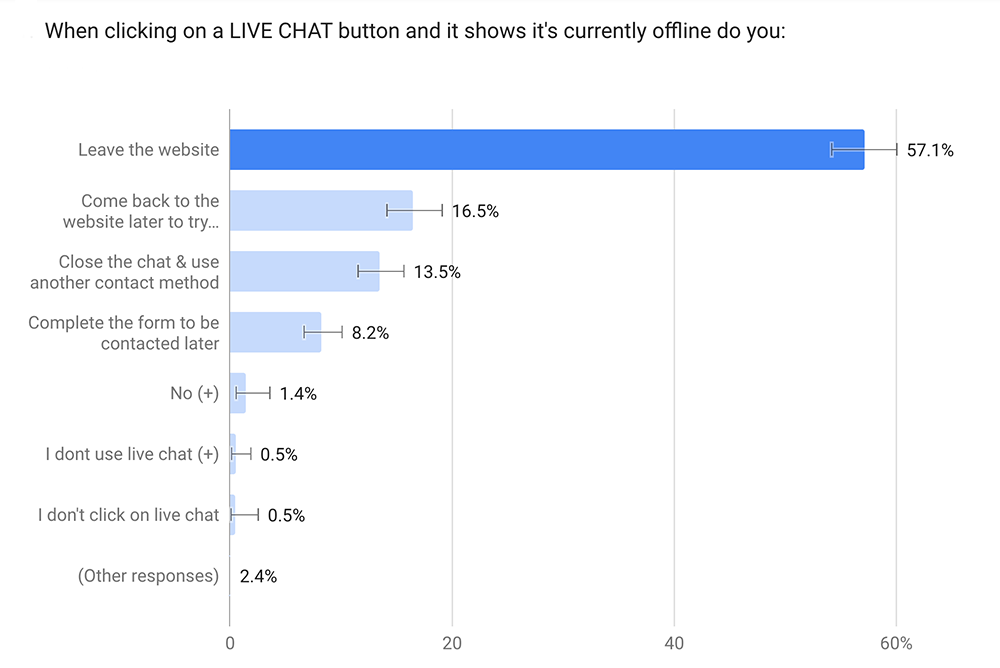 live chat offline survey results