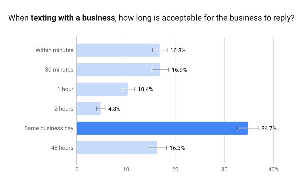 text response times survey
