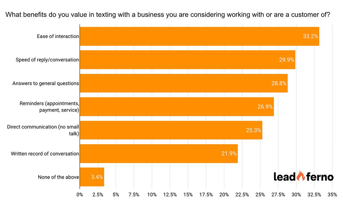 text survey text a business benefits